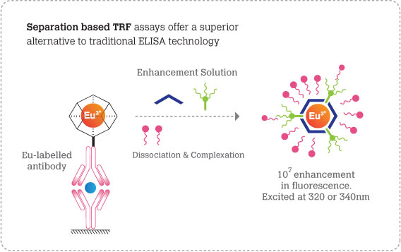 Separation based TRF assays offer a superior alternative to traditonal ELISA technology