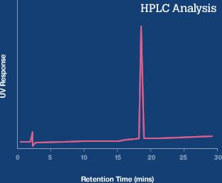 HPLC Analysis