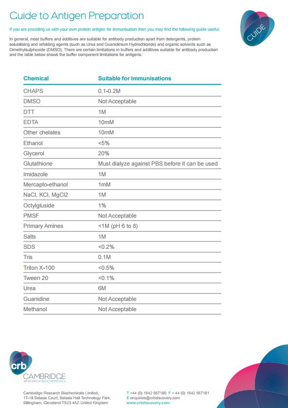 Antigen Preparation Guide