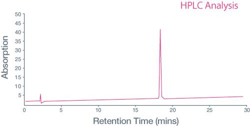 Histone graph